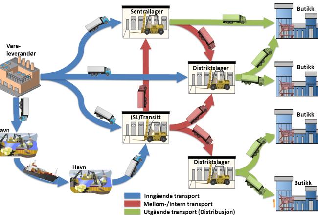 Flowchart over transport fra leverandør til butikk. Grafikk.