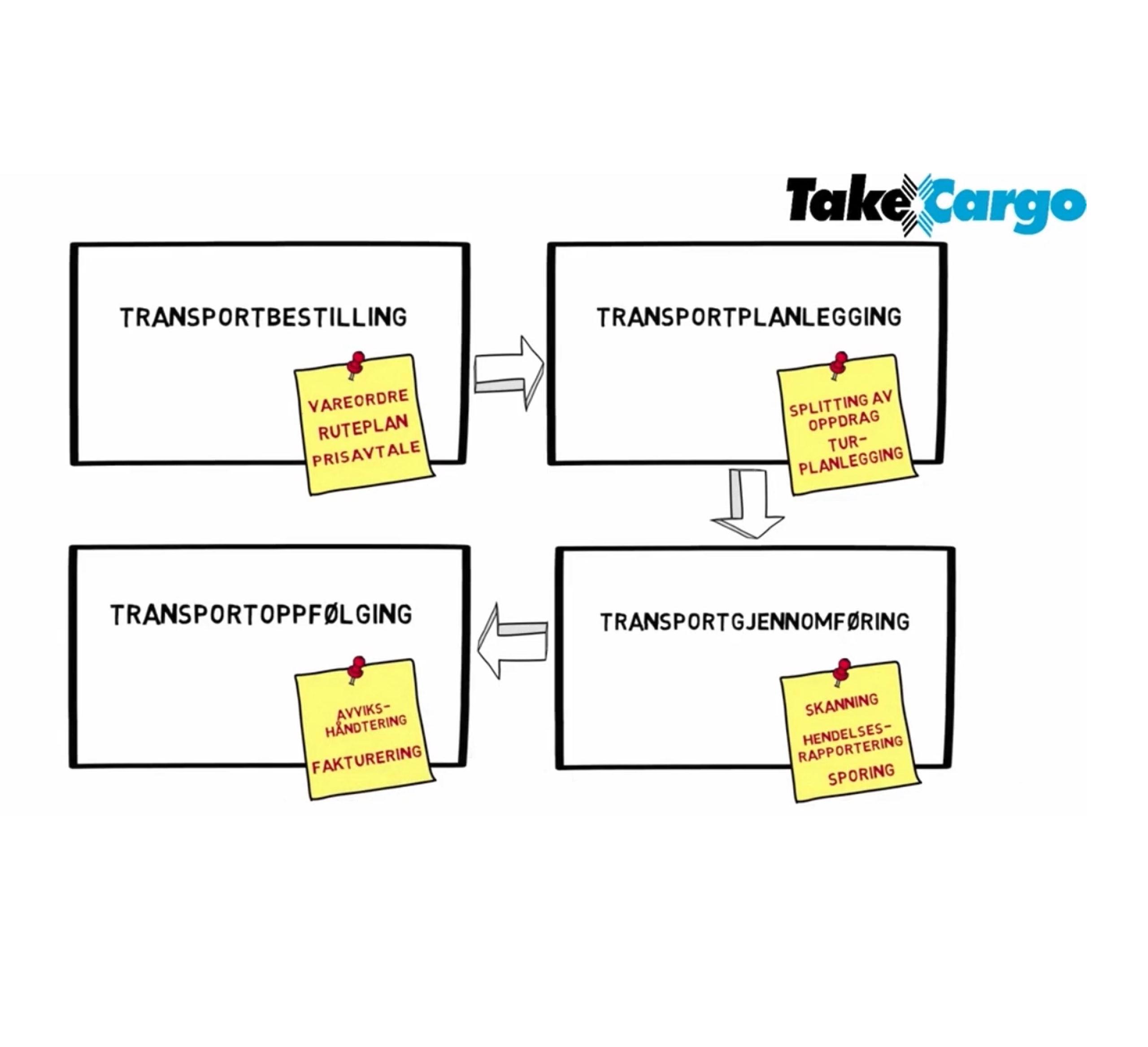 Tegning med fire bokser som viser transportaktørene. Illustrasjon.